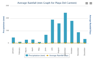 when is the best time to visit Playa Del Carmen