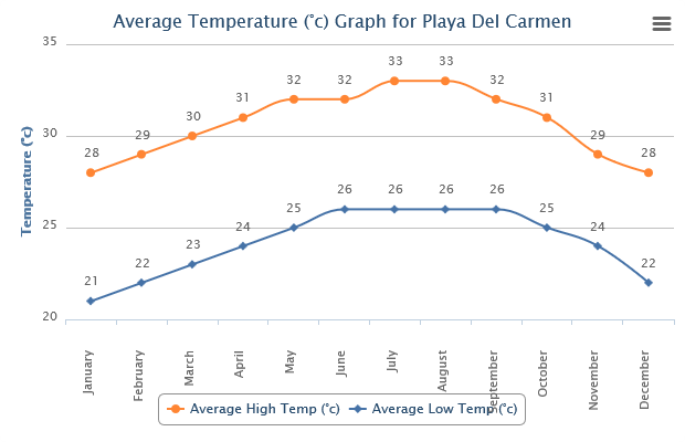 Weather in Playa Del Carmen