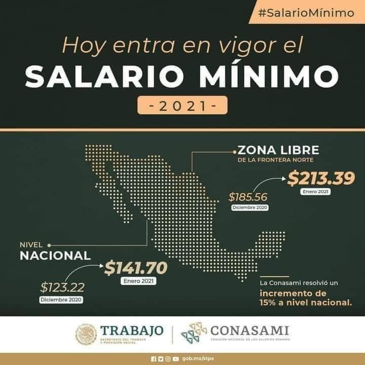wages in Mexico