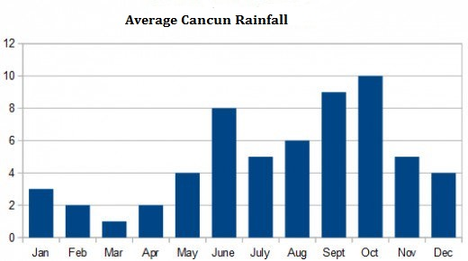 Cancun Weather